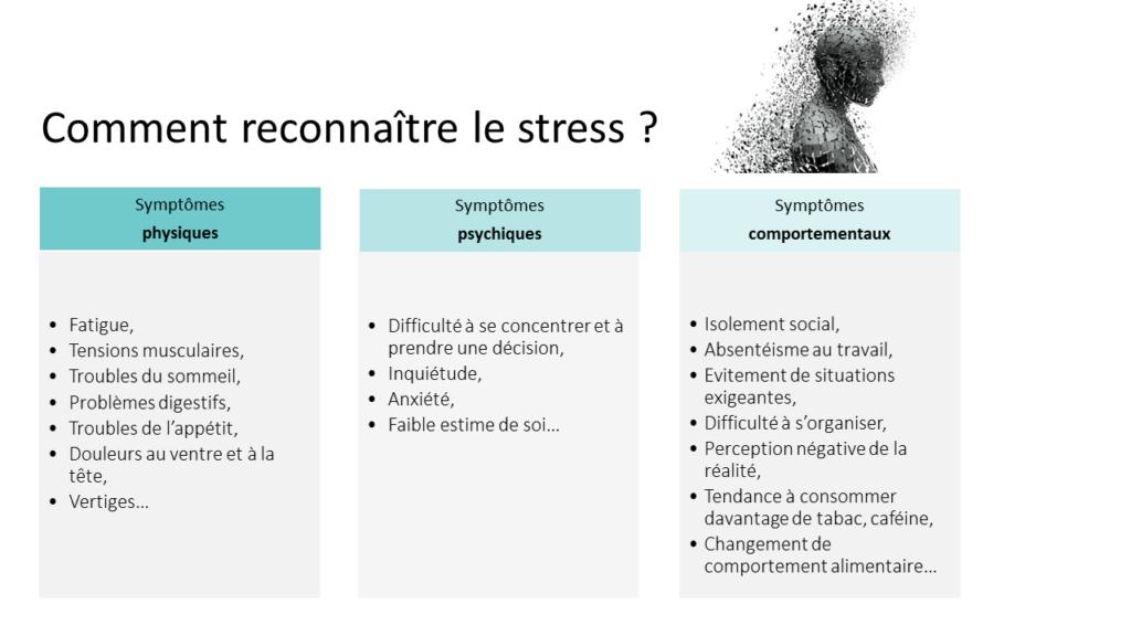 Le stress, comment le reconnaître ? Véritable outil antistress, la réflexologie peut vous aider à mieux prendre en charge le stress et les troubles qui en découlent.